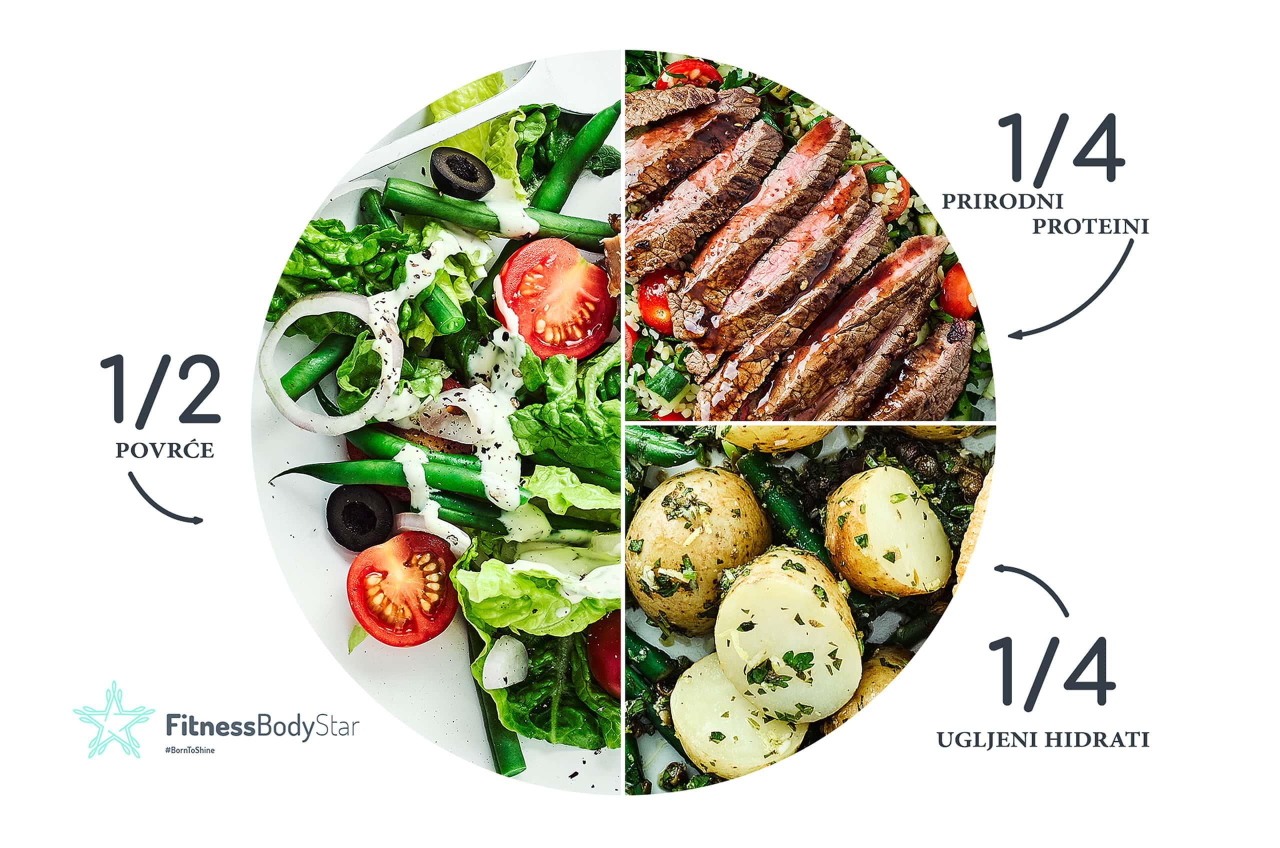 balansirana ishrana grafikon